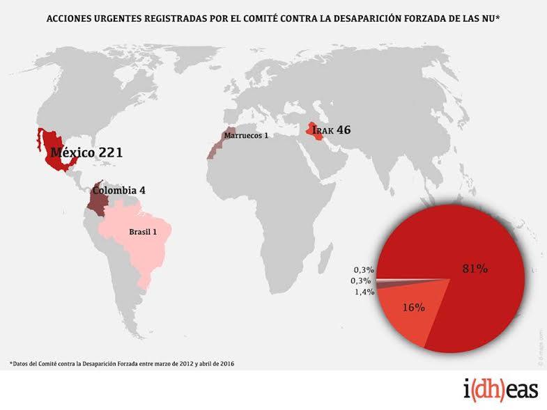 Acciones urgentes registradas por el Comité Contra la Desaparición Forzada